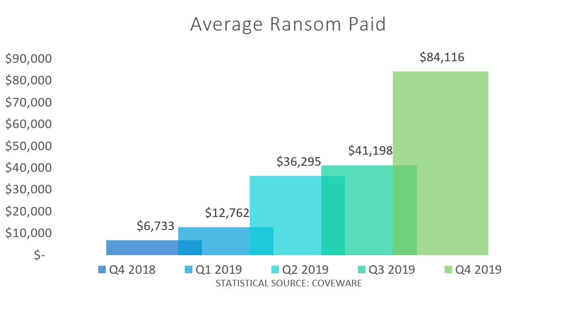 average ransom paid graph: $6,733 for Q4 2018, $12,762 for Q1 2019, $36,295 for Q2 2019, $41,198 for Q3 2019, $84,116 for Q4 2019