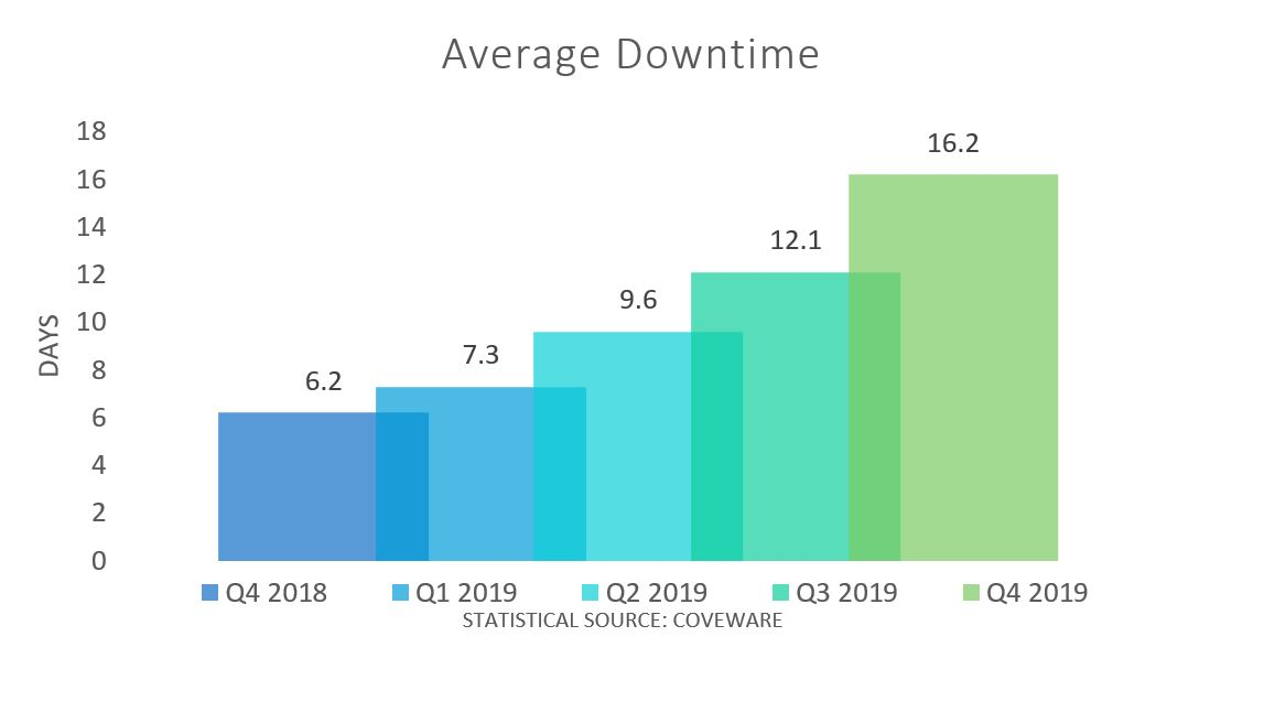 average downtime in days graph: 6.2 for Q4 2018, 7.3 for Q1 2019, 9.6 for Q2 2019, 12.1 for Q3 2019, 16.2 for Q4 2019