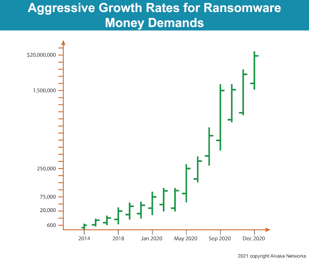 Ransomware Demand Growth Rates 2020 Graph